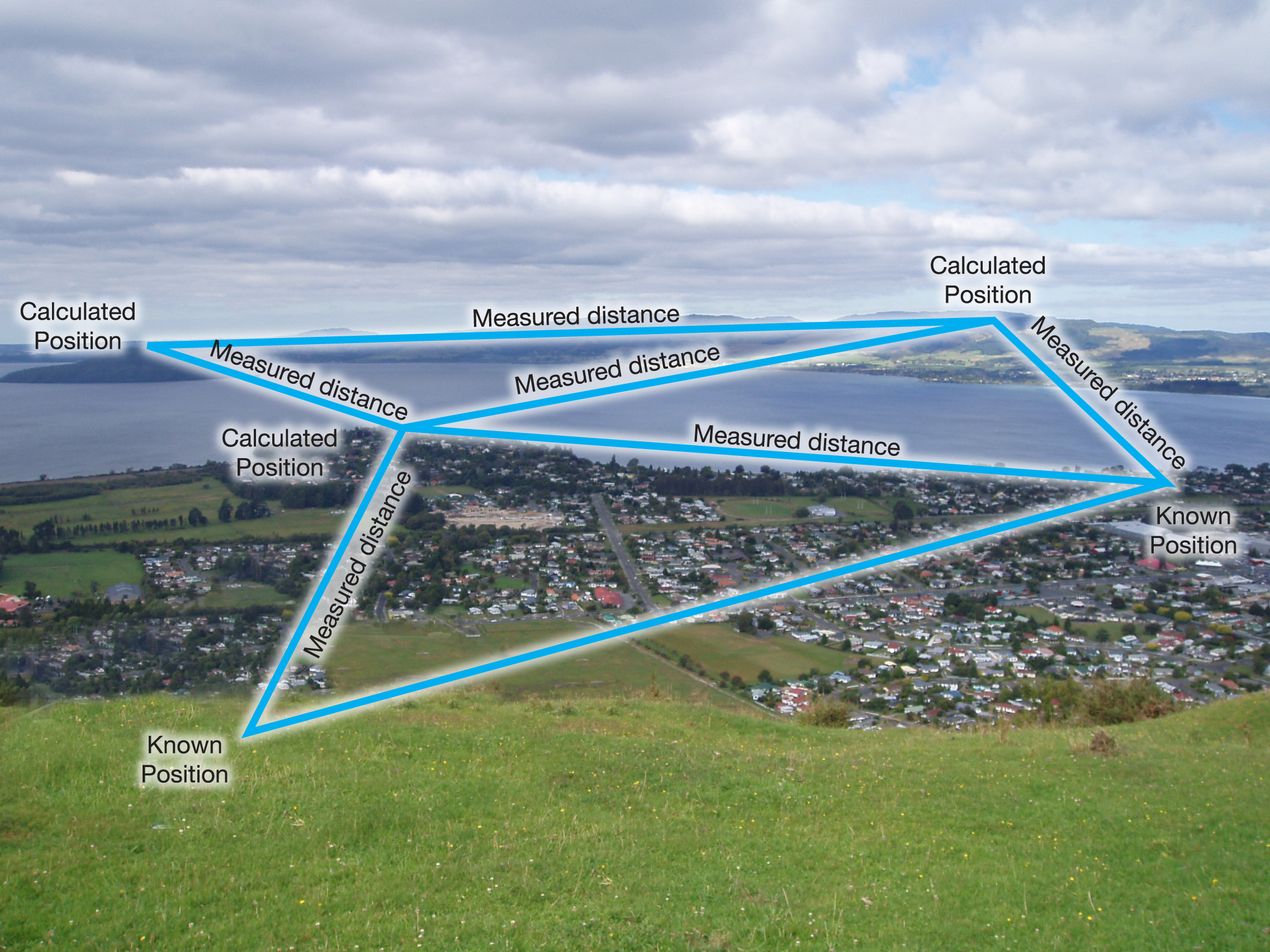 Trilateration network hybrid diagram, graphic diagram overlaid onto an image of a sea side town.