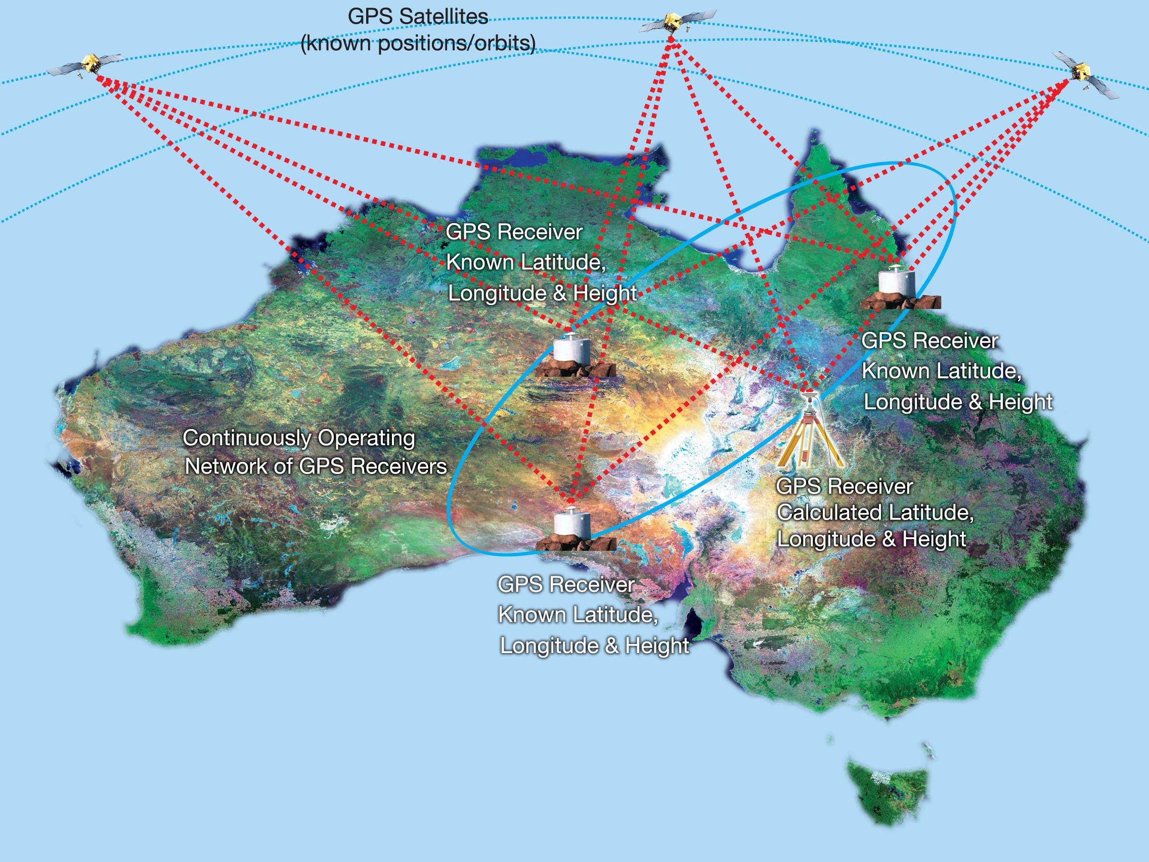 Surveying Using GPS and Conclusion | Intergovernmental