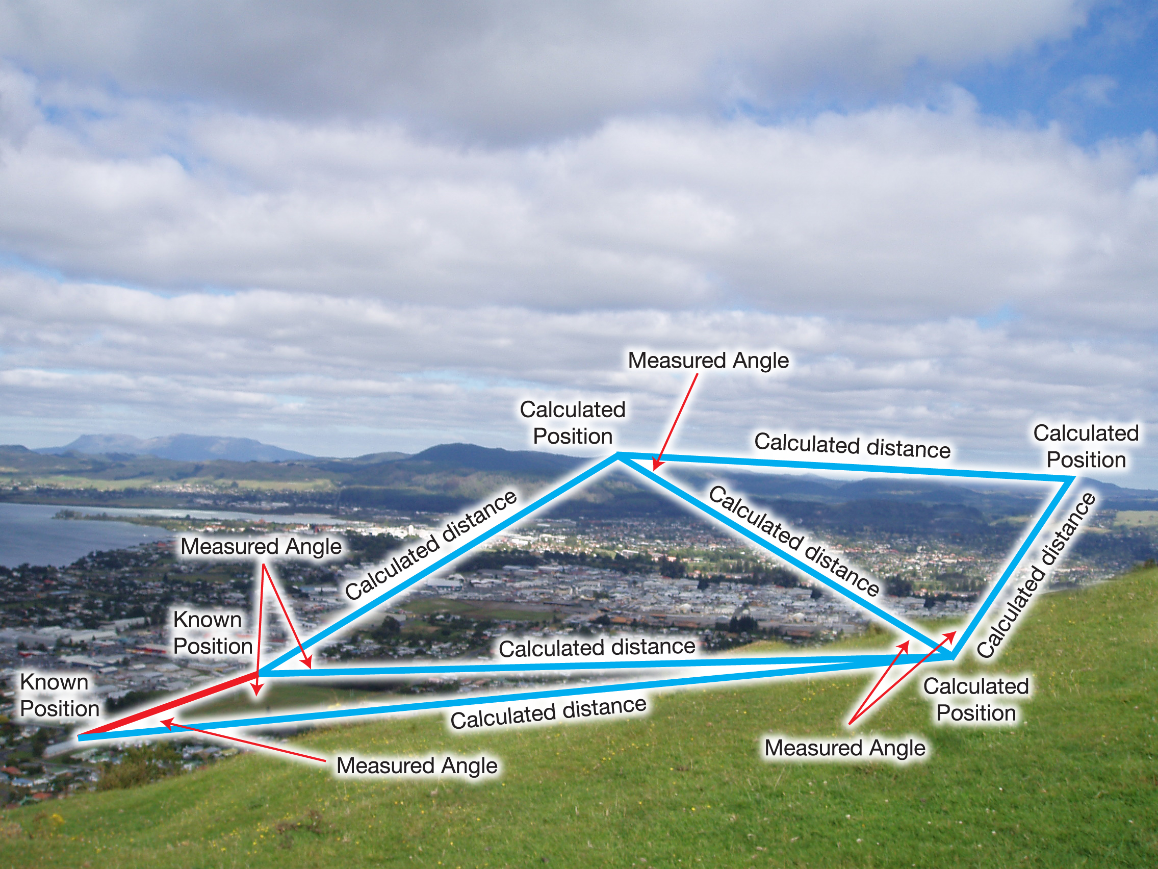 Image of a triangulation network, diagram placed over an image of a town to make an example.
