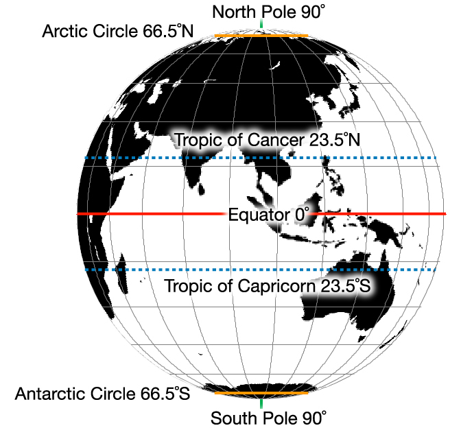 Earth's Coordinate System   Intergovernmental Committee on