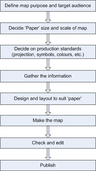 Steps for producing a map