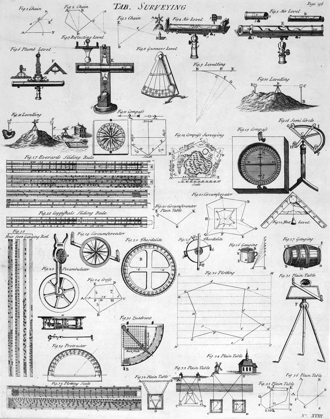 Tableis of Surveying, 1728 Cyclopedia: historical surveying instruments